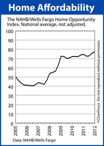 Home Affordability Reaches New High In Q1 2012