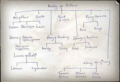 BONUS: JK Rowling's hand-drawn family tree. | 28 Things That Happened After The Harry Potter Books Ended