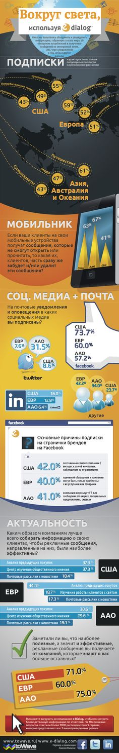 Infographics: the world of electronic communications