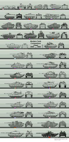 Modern Tank comparison chart