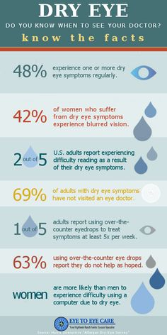"***Dry Eye: Do you know when to see your doctor? *** ""Dry eye syndrome (DES), also known as keratoconjunctivitis sicca (KCS) or keratitis sicca, is not just a minor discomfort. Dry Eye Syndrome is primarily caused by poor quality or quantity of tears. The most common symptoms of dry eye syndrome are a dry, gritty, sandy sensation. Dry eye is a serious, progressive condition that can potentially lead to serious vision loss. http://www.eyetoeyecare.com/eye-care/dry-eye-know-see-doctor/ Enjoy!"""