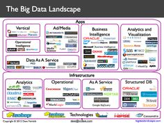 The Big Data Landscape by Dave Feinleb