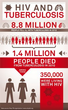 """Tuberculosis & HIV are a deadly combination. Join us for a celebrity talk show (22 July, 2012 at 12 noon EDT), """"TB & HIV: Protecting the Vulnerable."""""""