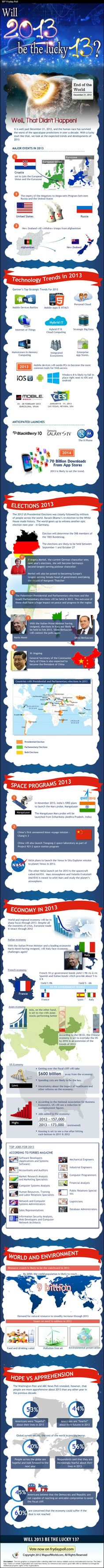 Will 2013 be the lucky 13? - Facts & Infographic in the world #Infographics #Future #2013 #Trends #Facts