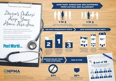 Did you know that cockroaches can cause asthma attacks and allergic reactions? To learn more about preventing asthma and allergy symptoms, the NPMA partnered with the Asthma and Allergy Foundation of America to conduct new research. #asthma #allergy #infographic