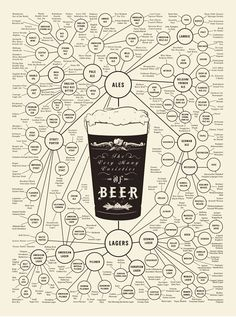 beer- would make a cool poster in a home bar