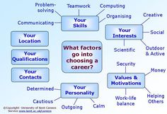 Whats factors to consider when choosing your #career #path.
