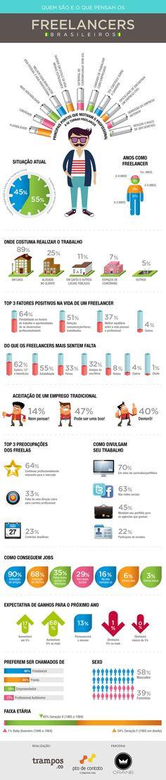 Quem são e o que pensam os freelancers brasileiros. #infografico #freela #freelance #freelancer #freelancers