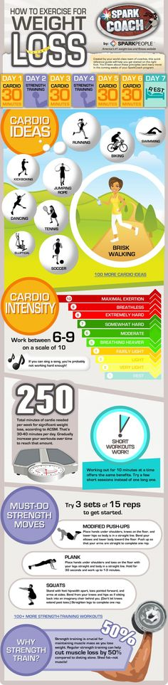 How to exercise for weight loss (Infographic) ---------- & Bonus:  5 Best Exercises For Weight Loss (Link)