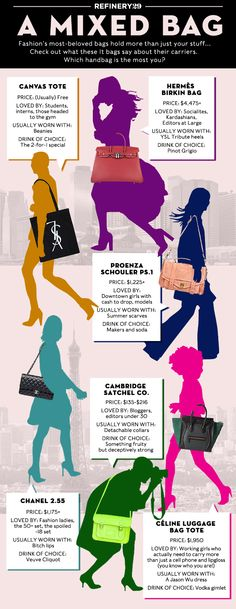 Bag Lady Infographic #Birkin #Chanel #PS1