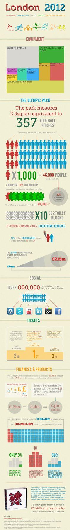 London 2012 Infographic