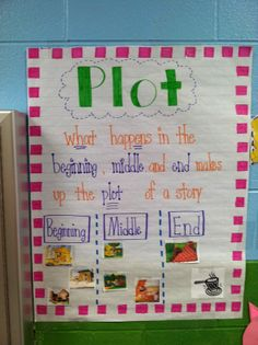 I love anchor charts that are interactive. It helps the kids visually see what the chart is telling them. I totally doing this next week... it's perfect!