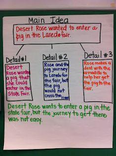 essays teaching main idea