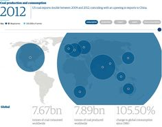 How the world uses coal – interactive http://gu.com/p/4362h/stw via @KarlMathiesen & Chris Fenn for @guardianeco