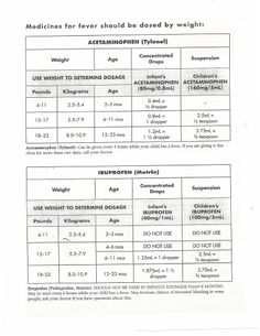 Medication dosage charts for ibuprofen and acetaminophen use, based on child's weight and age