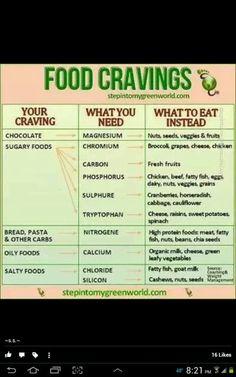 Food Cravings Chart