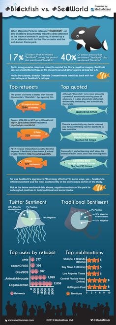 Blackfish vs. SeaWorld