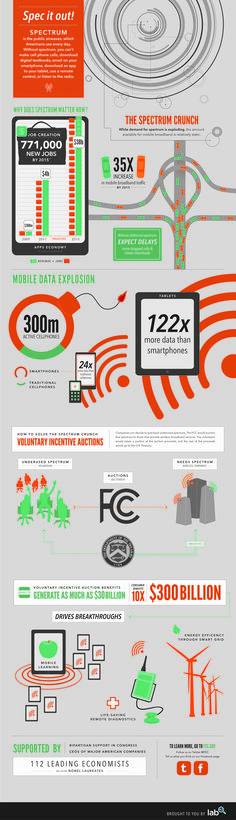 What is the wireless spectrum and why should we care? [INFOGRAPHIC]