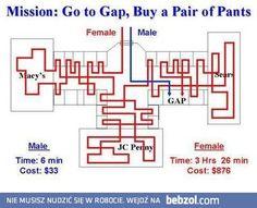 How men and women shop