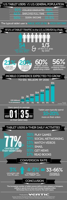 The Tablet Economy #Infographic #mobile