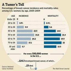 Long term benefits of tamoxifen - 10 years