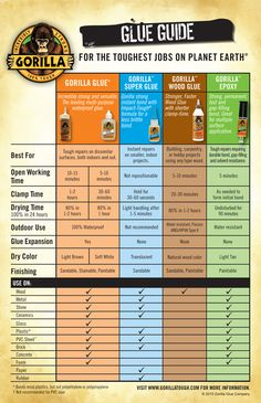 """Gorilla Glue - Gorilla Glue Guide... This is supposedly better to use than silicone when applying fence post caps to fence posts (my fencer claims that this is what the """"pros"""" use)."""
