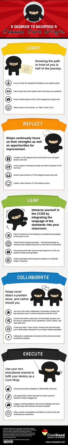 5 Degrees to Becoming a Common Core Ninja [INFOGRAPHIC]