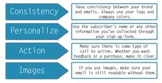 Four simple email marketing tips from Big Fish Digital