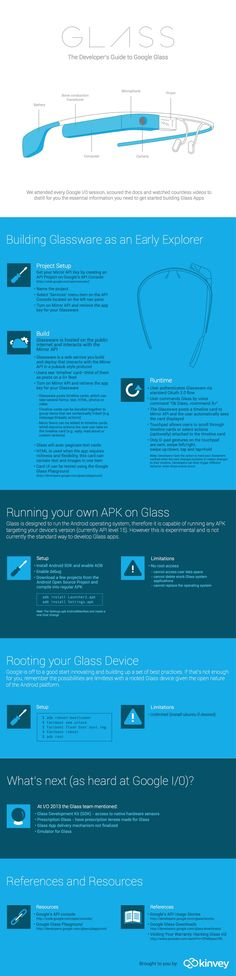 Everything You Need To Know To Get Started With Google Glass Development [Infographic]