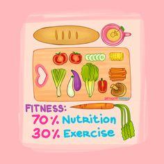 Nutrição + escolhas saudáveis na alimentação = vida saudável