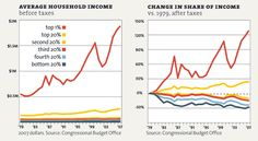 It's the Inequality, Stupid: Eleven charts that explain what's wrong with America.