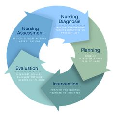 critical thinking in nursing process