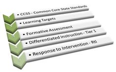 A full website devoted to Response to Intervention - RtI