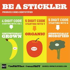 Produce codes demystified