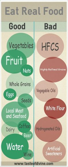 What is Real Food? If you don't know where to start, this will help with what to eat and what not to eat.