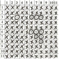 Great tips and tricks for learning your multiplication table.