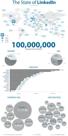 The State of LinkedIn by Vincenzo Cosenza