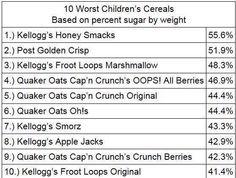 10 worst cereals to eat.