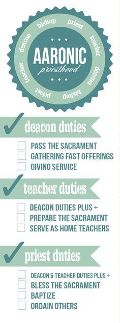 Priesthood Duties