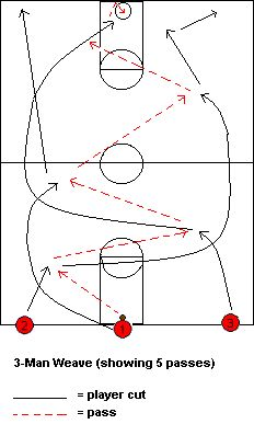 #Basketball Drills - Weave Passing Drills and Variations - Coach's Clipboard