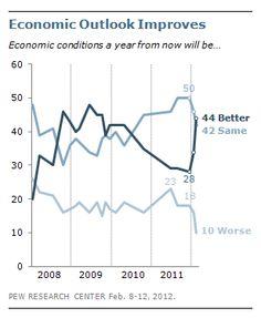 Public More Optimistic about Economy, But Concerns Persist