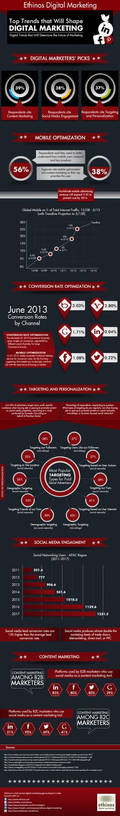 Top Trends that Will Shape Digital Marketing [Infographic]
