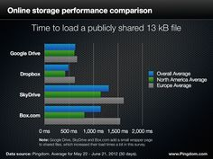 [Cloud storage shoot-out: Google Drive vs. Dropbox vs. SkyDrive vs. Box.com] The cloud storage war is heating up. Dropbox is getting more and more competition, and now Google has joined the fray with Google Drive. We're not going to compare features in this article, but rather test something we can actually measure. And since we here at Pingdom do site monitoring we have focused on how these services compare in terms of performance and reliability.