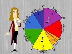 Who invented the Color Wheel? - YouTube (2:03)