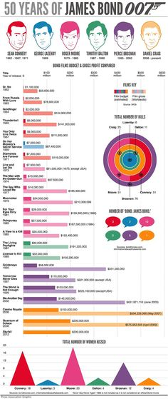 #JamesBond  #Infographic  #PierceBrosnan  #DanielCraig  #GeorgeLazenby  #RogerMoore  #TimothyDalton  #SeanConnery  #007