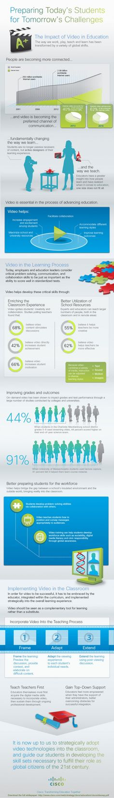 Why You Should Use Video In Education - Edudemic with infographic (20 March 2014).