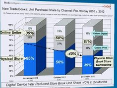 From a presentation delivered by Peter Hildick-Smith at Digital Book World Conference