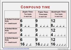 MUSIC: Time Signature Charts FOUR Charts in the download one SIMPLE time and one COMPOUND time in both North American and British terminology!    Laminate and display in your music classroom or studio.    $