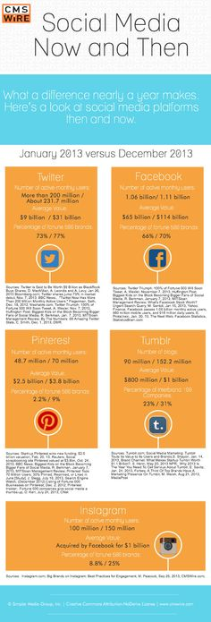 #SocialMedia Now & Then: WOW! #infographic