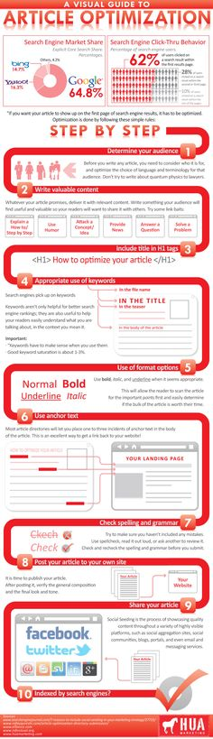 A Step by Step Guide to Article Optimization [Infographic]